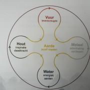 De 5 elementenleer van de Chinese geneeskunde